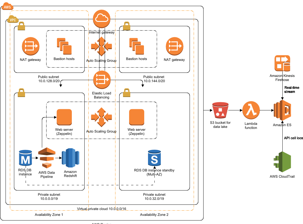 AWS Architecture Diagram — with 2019 new icons & Over 50 examples