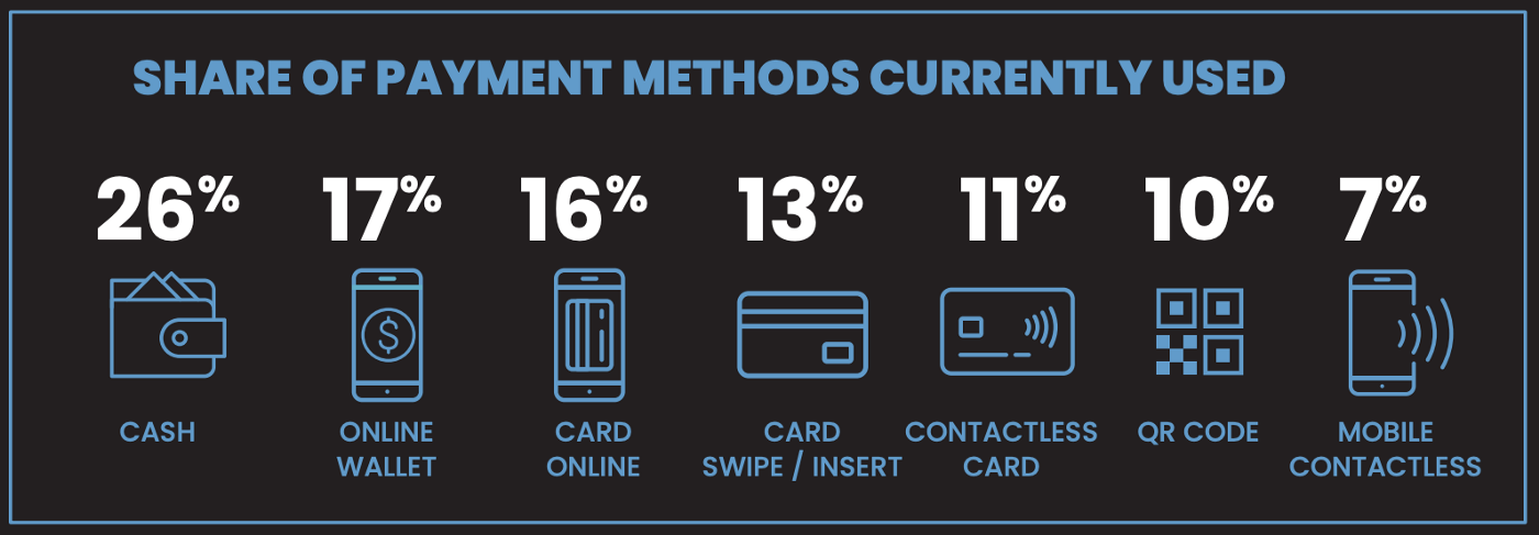 share of payment methods currently used