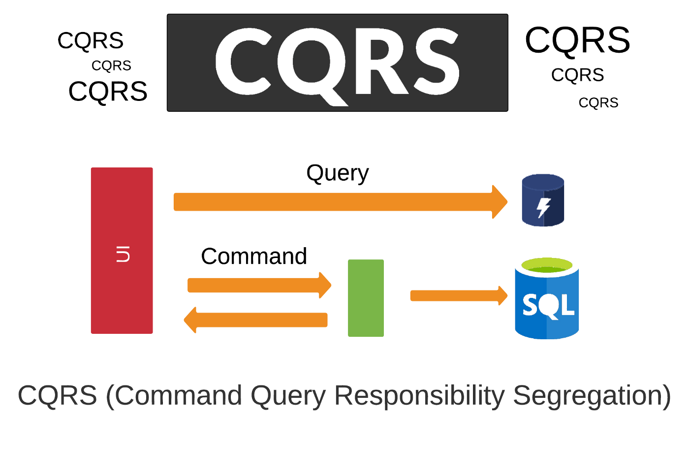 CQRS & Event Sourcing For Building Efficient & Elegant Systems