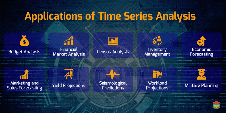 Image result for time series applications