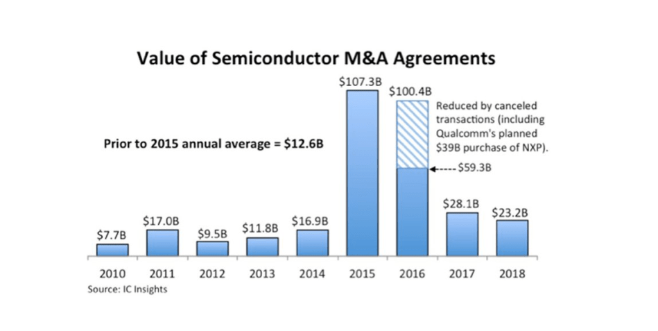 The 10 Biggest Semiconductor M&A Deals in 2018 - SyncedReview - Medium