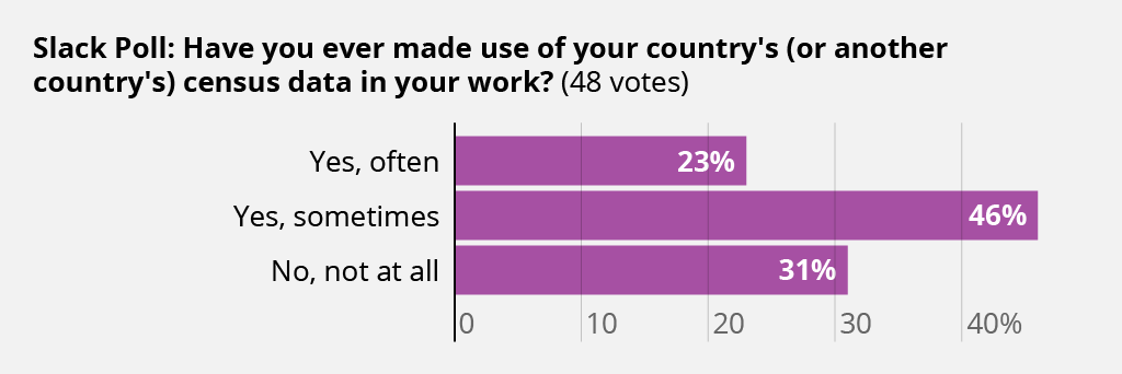 Slack poll results that shows that the majority of respondents have made use of census data in their work.