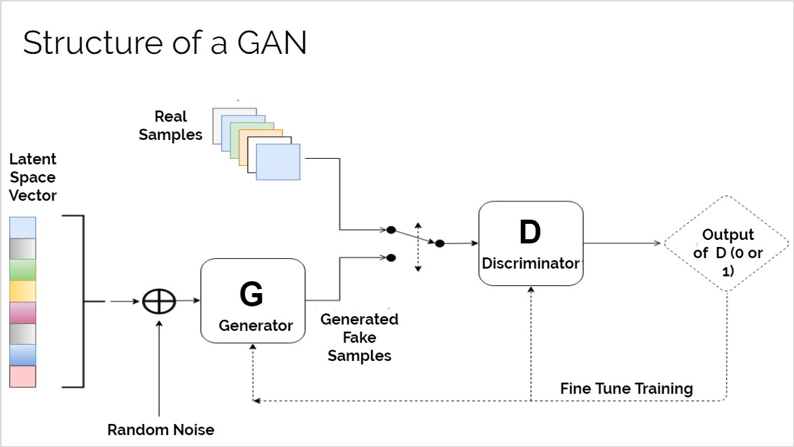 How I used AI to make fake people (GANs) - Towards Data Science