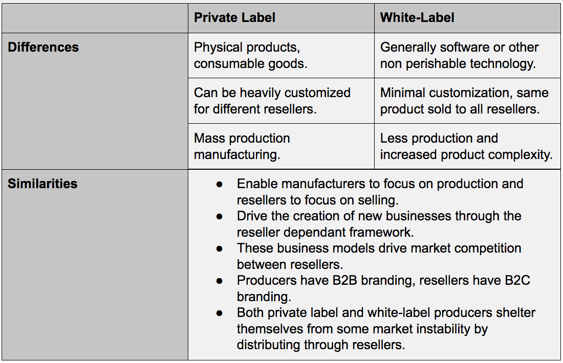 White-Label and Private Label Business Opportunities