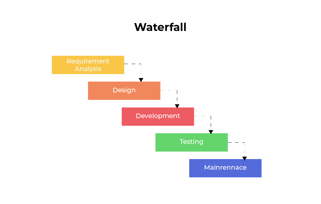 waterfall vs traditional software development life cycle model