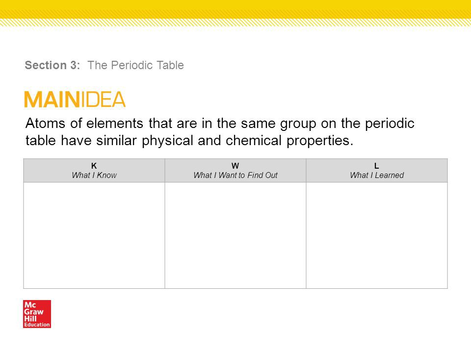 Atoms of elements that are in the same group have the same number of quizlet