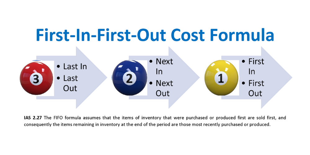 How do costs flow under the FIFO formula?