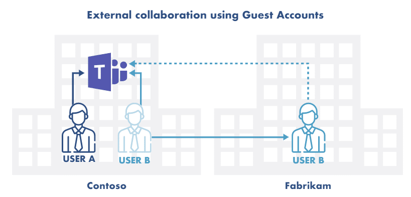 Comparison of microsoft teams guest account feature and other collaboration platforms
