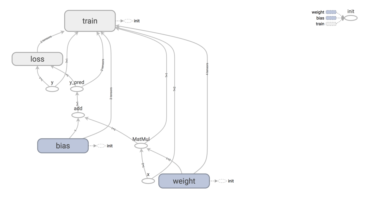 Machine Learning on Mobile - Source Diving