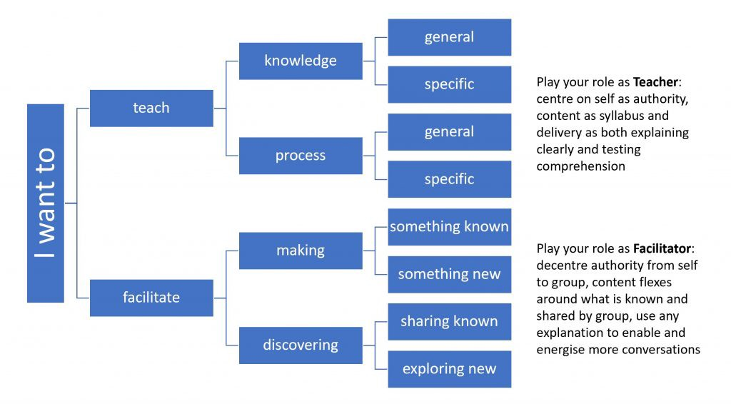 Additional information on roles of teacher and facilitator in the different forms of workshop