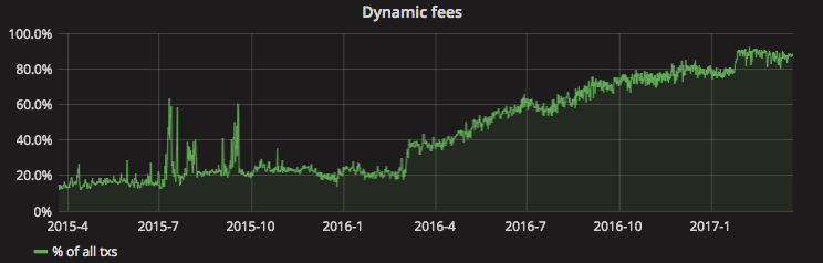 The Challenges of Bitcoin Transaction Fee Estimation