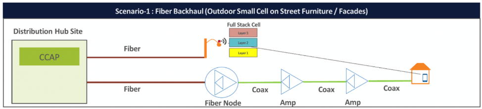 Scenario 1: Outdoor small cell served by leased fiber backhaul