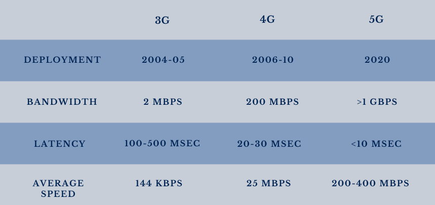 Comparison of 3G, 4G, and 5G