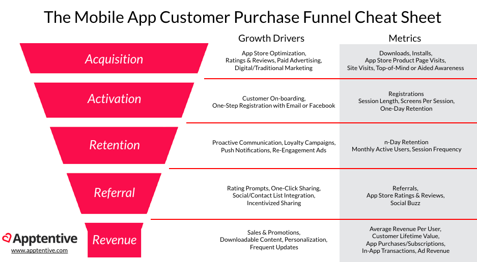 App Marketing Metrics for Pirates: Growth Hacking the Purchase Funnel