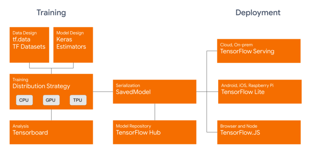 https://blog.tensorflow.org/2019/09/tensorflow-20-is-now-available.html