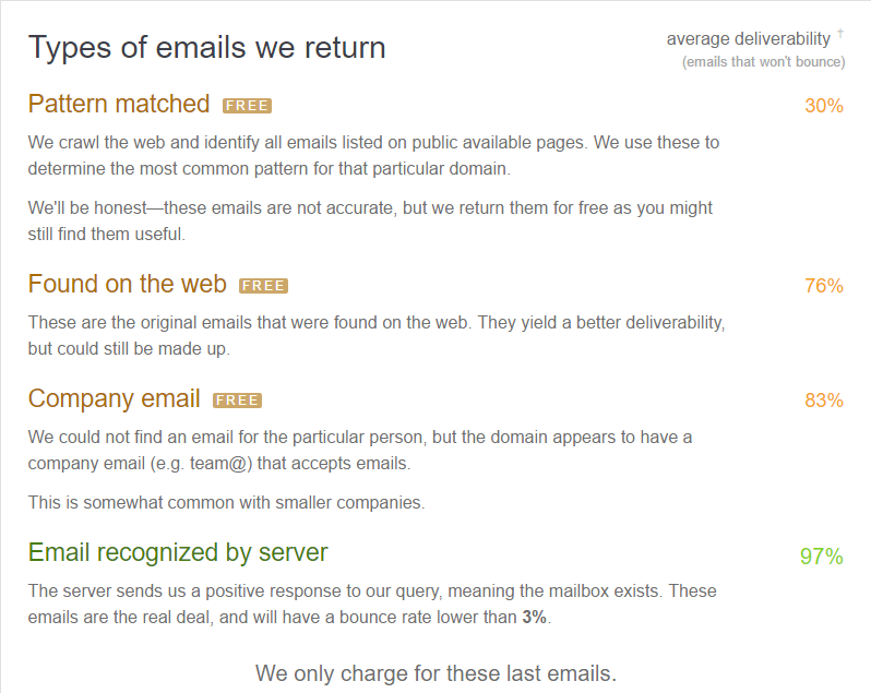 How To Find Any Email Address — An Ultimate Research Study Of Tools
