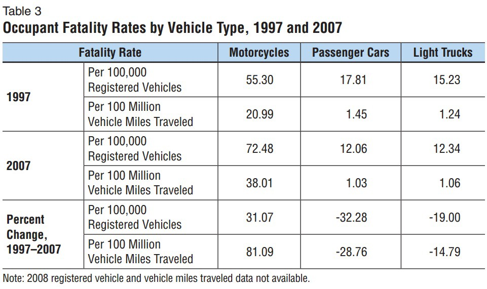 US NHTSA Study of Vehicular Accidents 1997 & 2007
