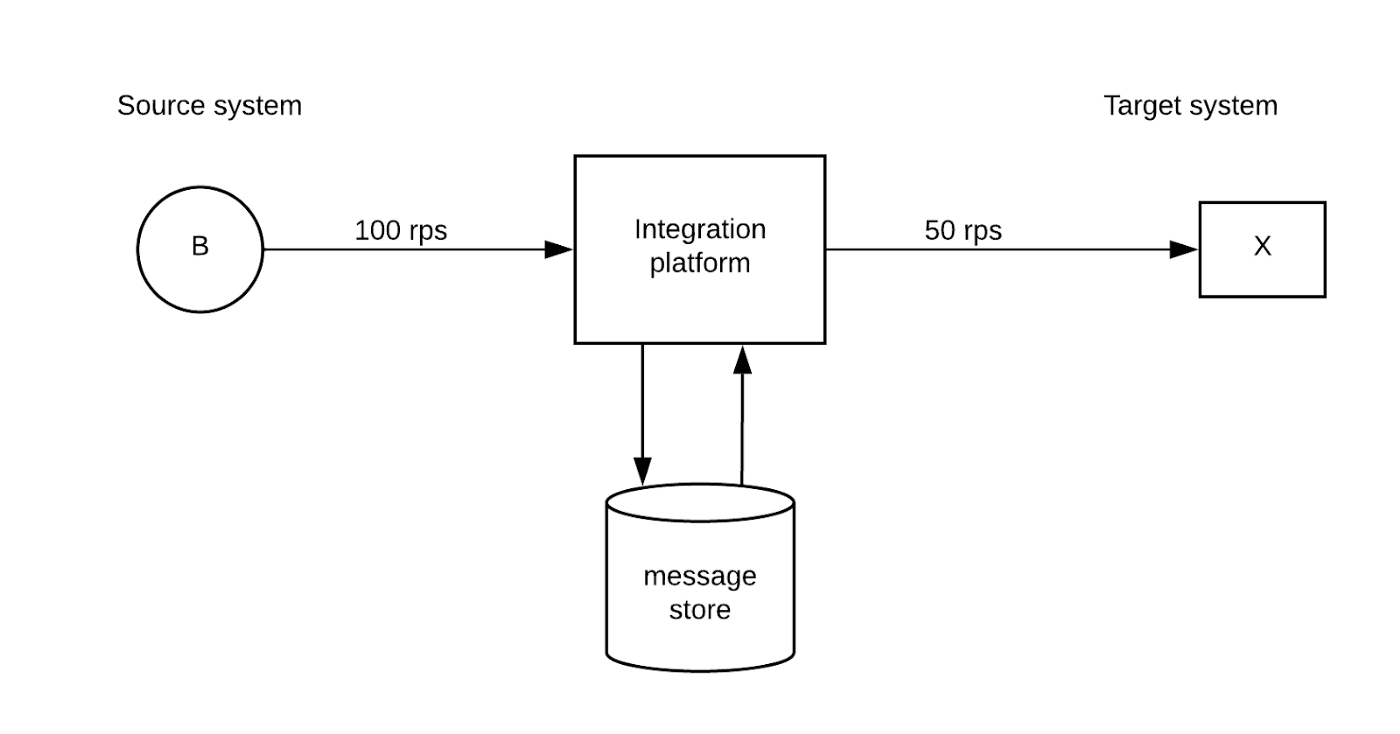 A futuristic view of building distributed systems with messaging