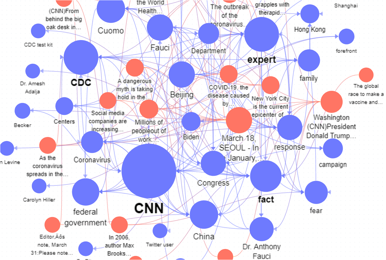 Knowledge graph of media's coverage of COVID-19, including popular word phrases associated with the articles