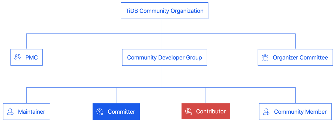 Figure 1. Old community structure