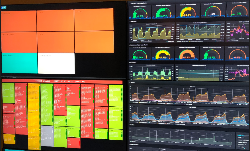 Picture of several dashboards special for one of the Tech Teams (Infrastructure and Operations) in FINN.