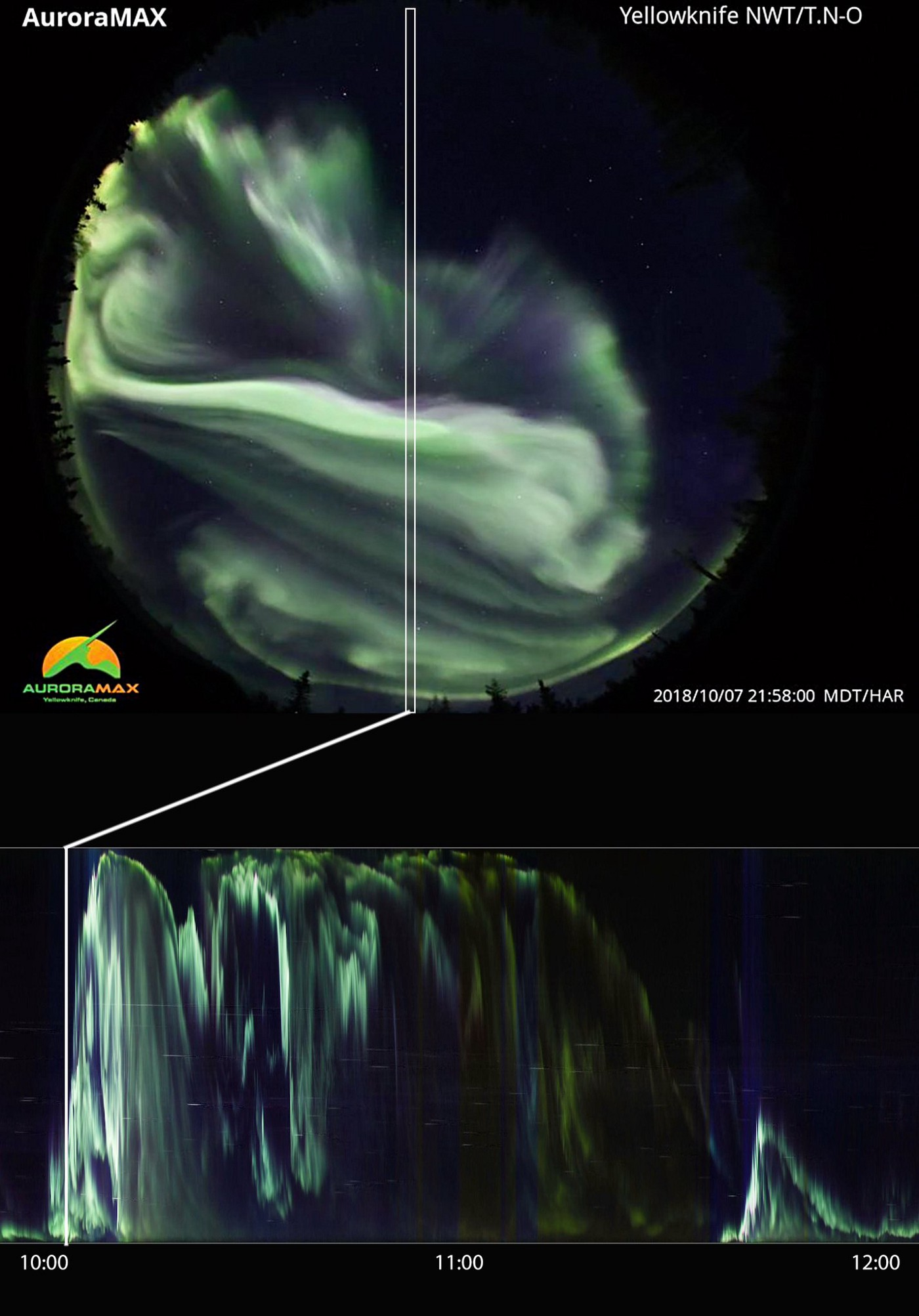 All sky camera image of the aurora. The center slice of pixels north to south is sampled periodically