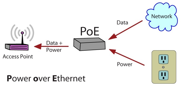 to remote devices over standard data-com cabling or ethernet cabling   commonly known as cat5e or cat6 cables  poe has taken a giant leap  recently,