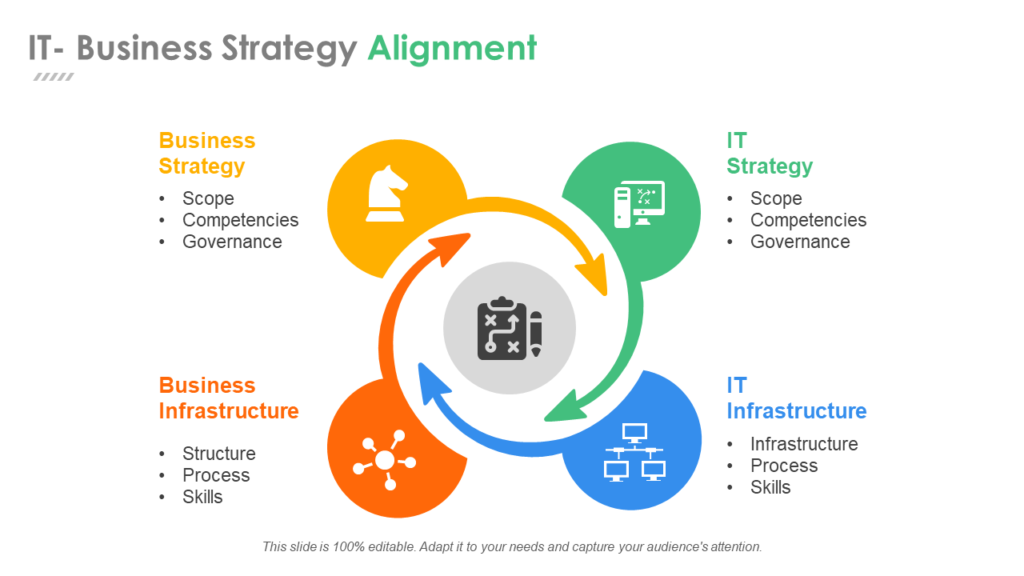 IT Business Strategy PPT