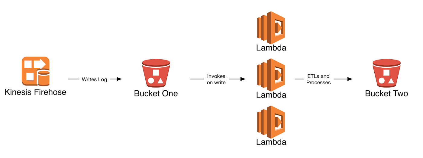 AWS Lambda: Picking Its Spots - Upside Engineering Blog