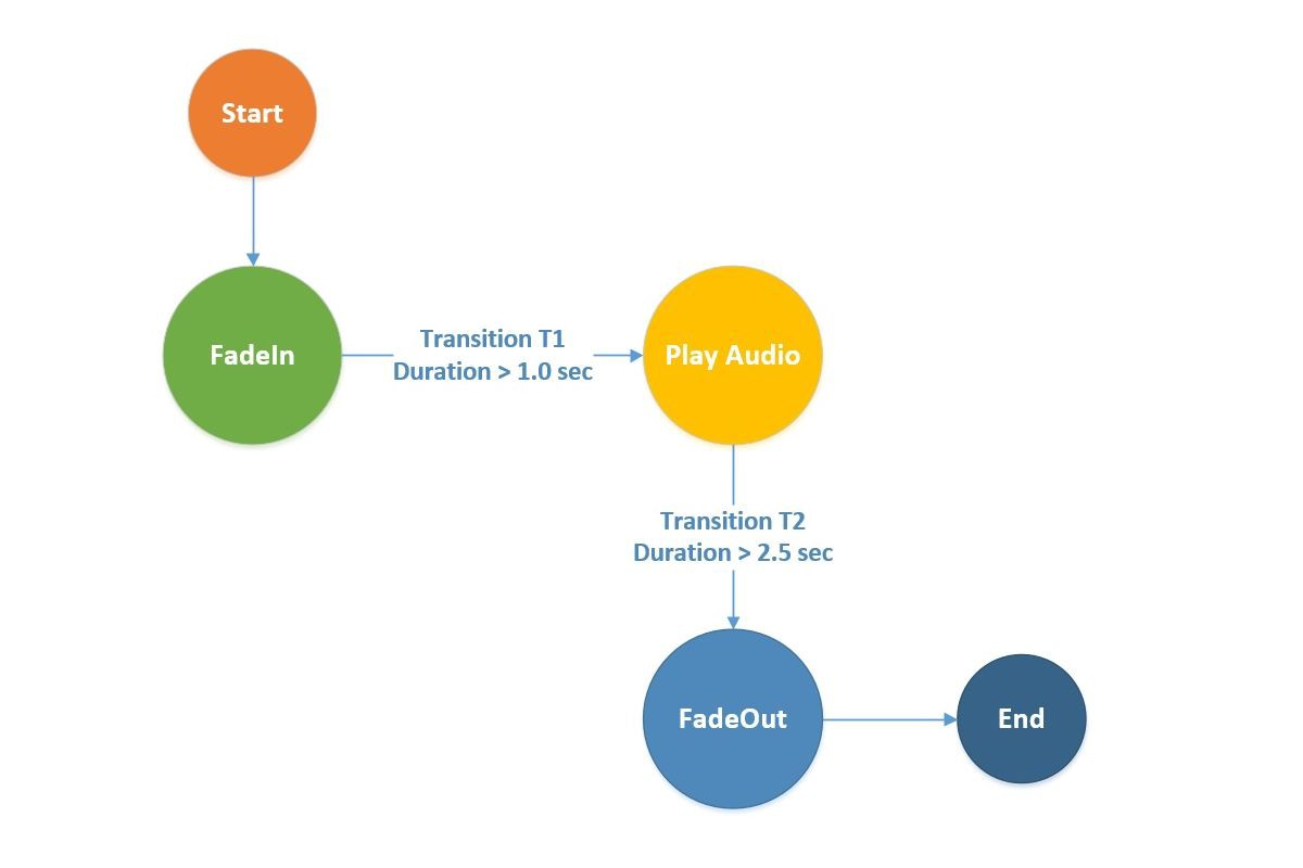 Implementing a Finite State Machine Using C# in Unity - Part 1