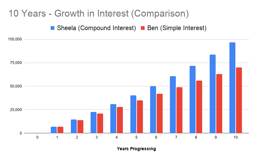 Graph to show growth in interest over 10 years to highlight the difference between simple and compound interest.