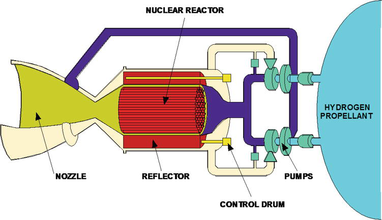 An over-simplified Liquid-Propellant Nuclear Thermal Propulsion engine.