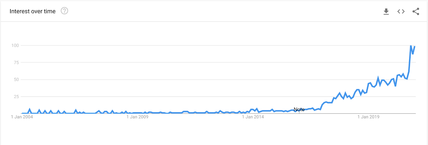 """Google trends—interest in search team """"side hustle"""" over time"""