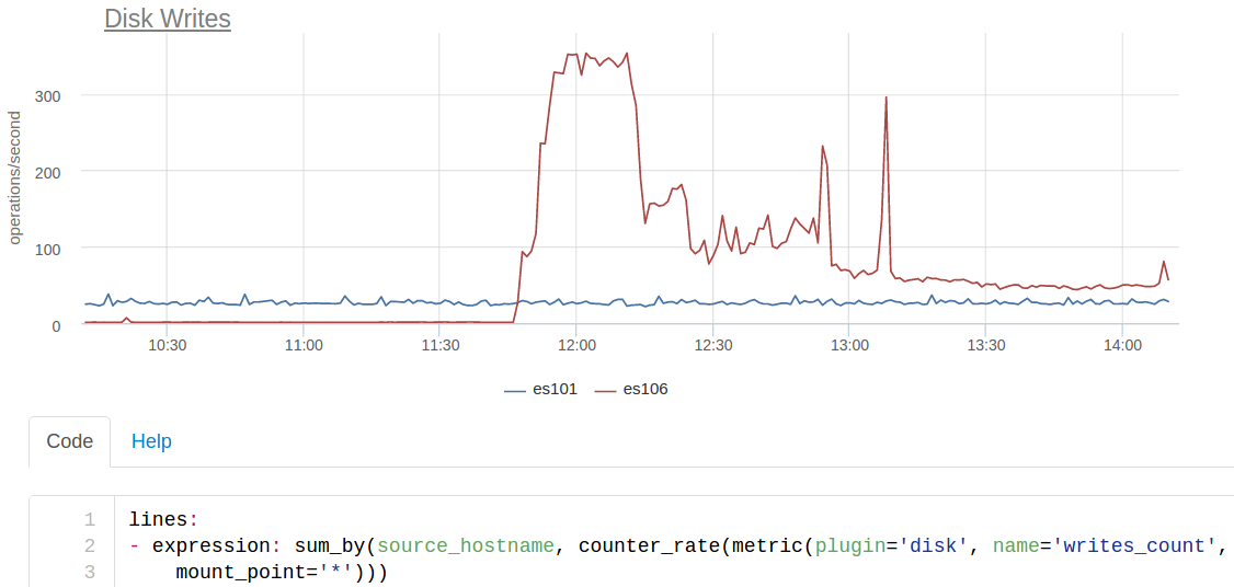 Monitoring (with) Elasticsearch: A few more circles of hell