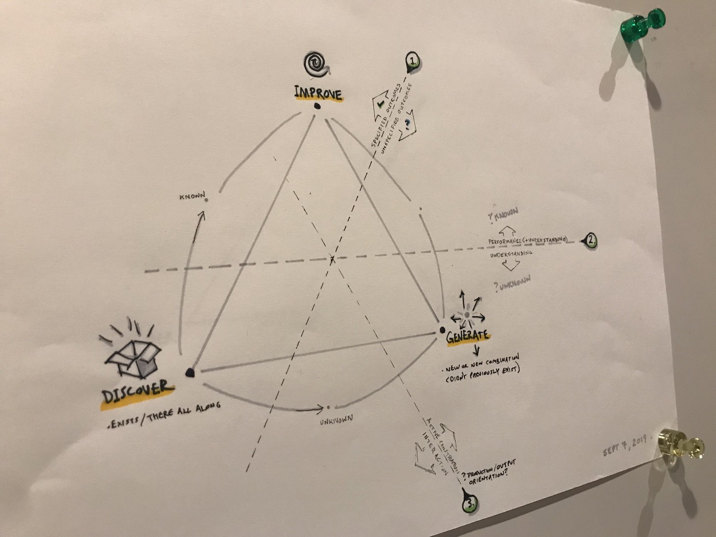 Photo of a hand-sketched concept model