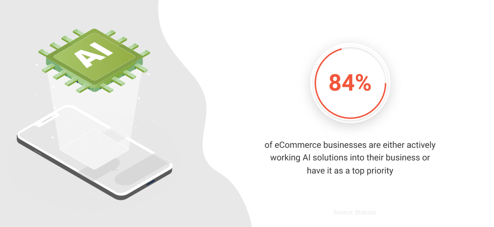 Implementing Artificial Intelligence In eCommerce Business