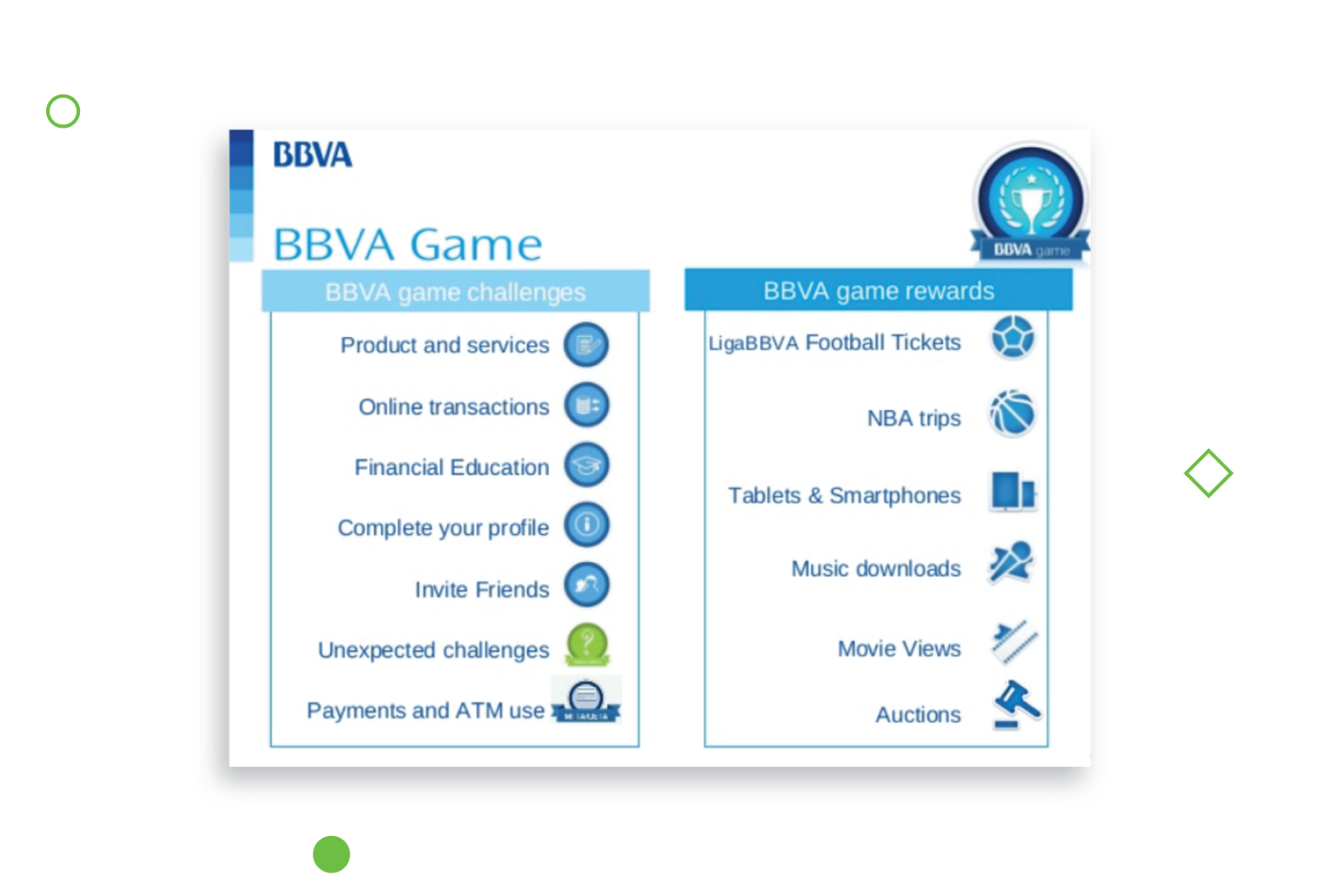 When It's All Fun and Games: Gamification Ideas for Banking Services