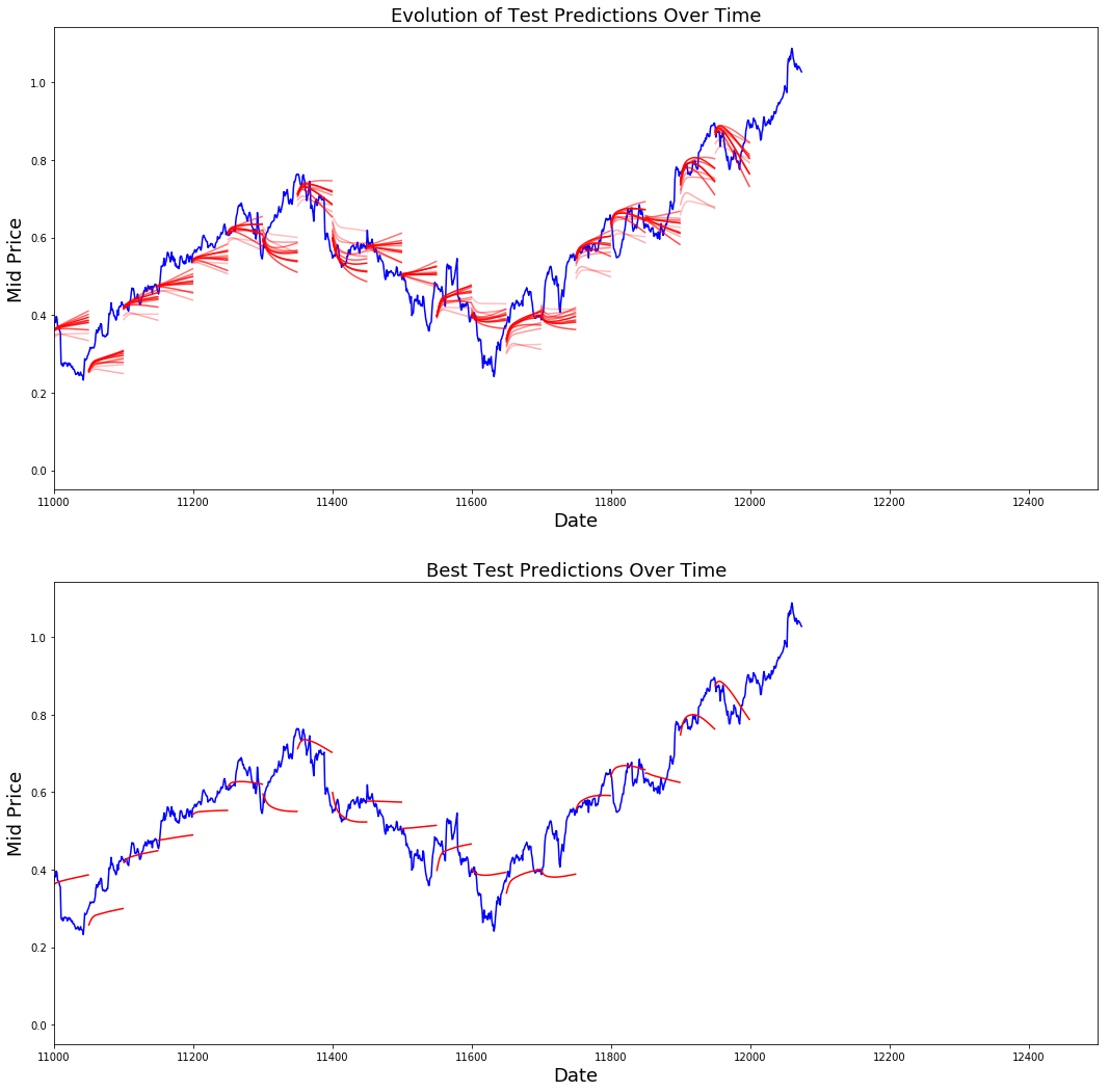 Using LSTMs For Stock Market Predictions (Tensorflow)