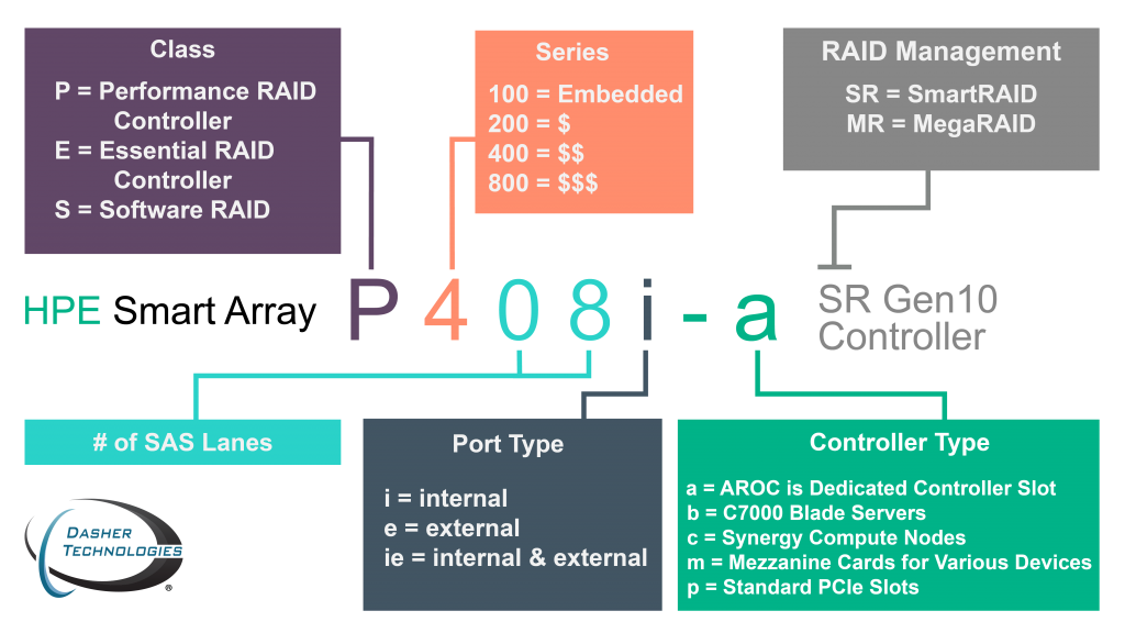 Selecting the Best HPE Smart Array Controller for Your Server