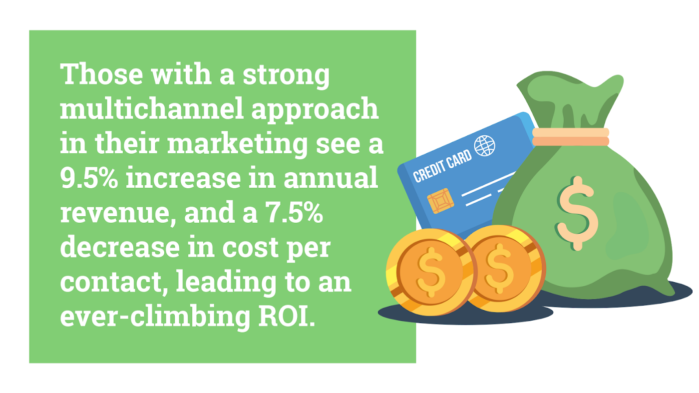 a multichannel approach offers a 9.5% increase in annual revenue & 7.5% decrease in cost per contact. Increasing ROI. Hurree.