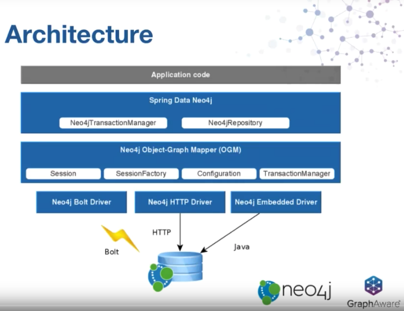 Spring into Neo4j with Spring Data 5, Spring Boot 2, and Neo4j!