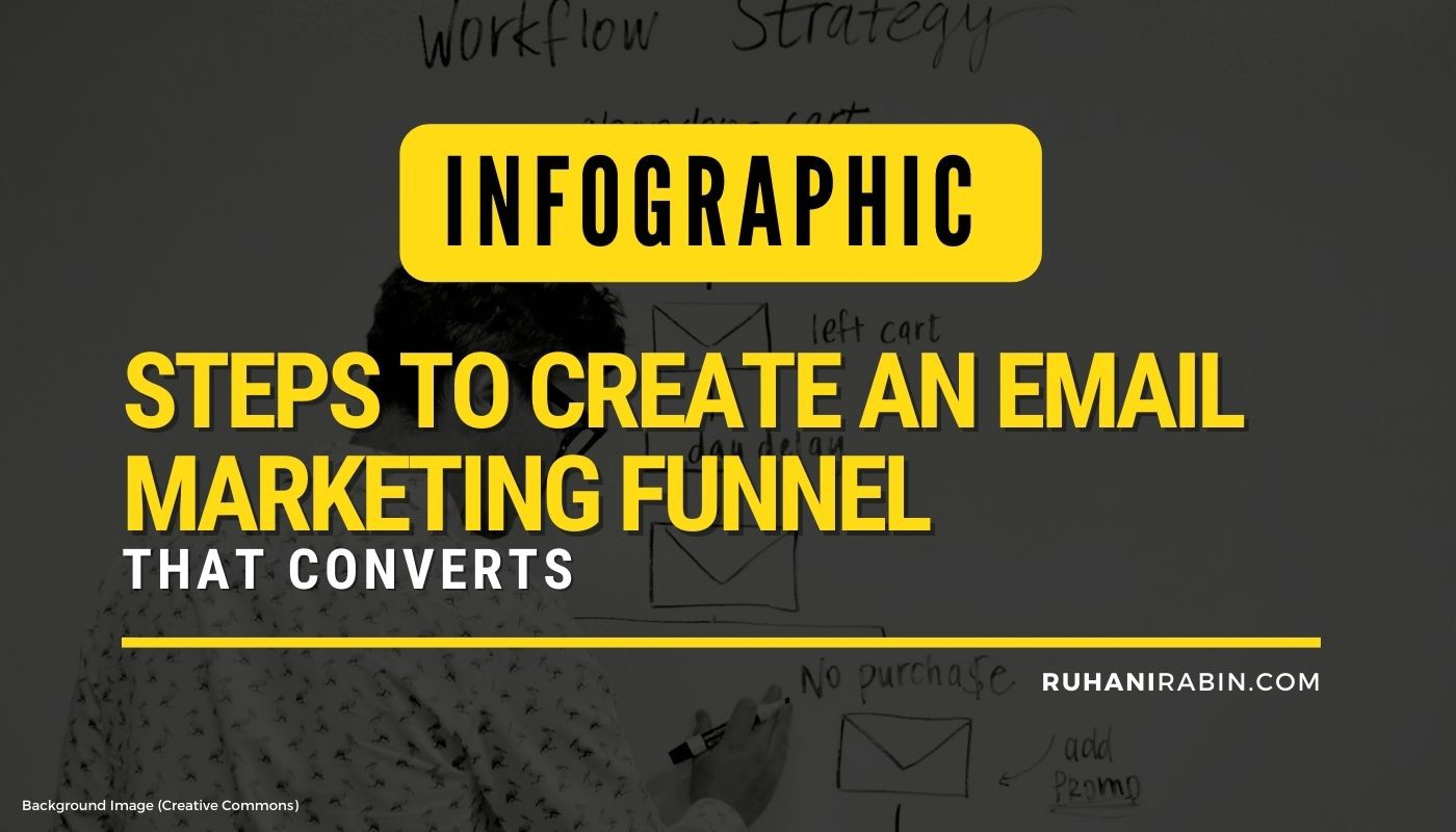 Email Marketing Funnels: How to Create One That Converts Featured Image
