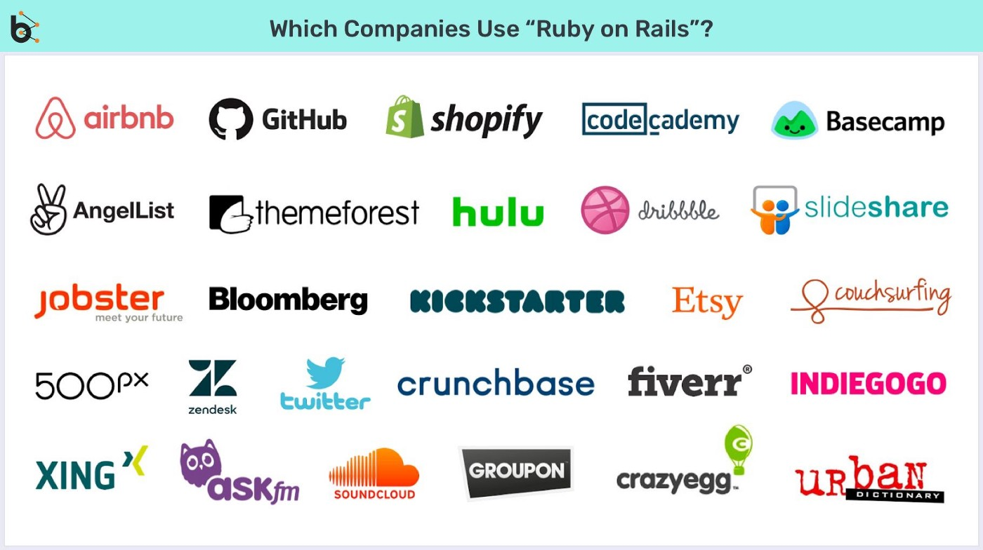Companies of ruby on rails