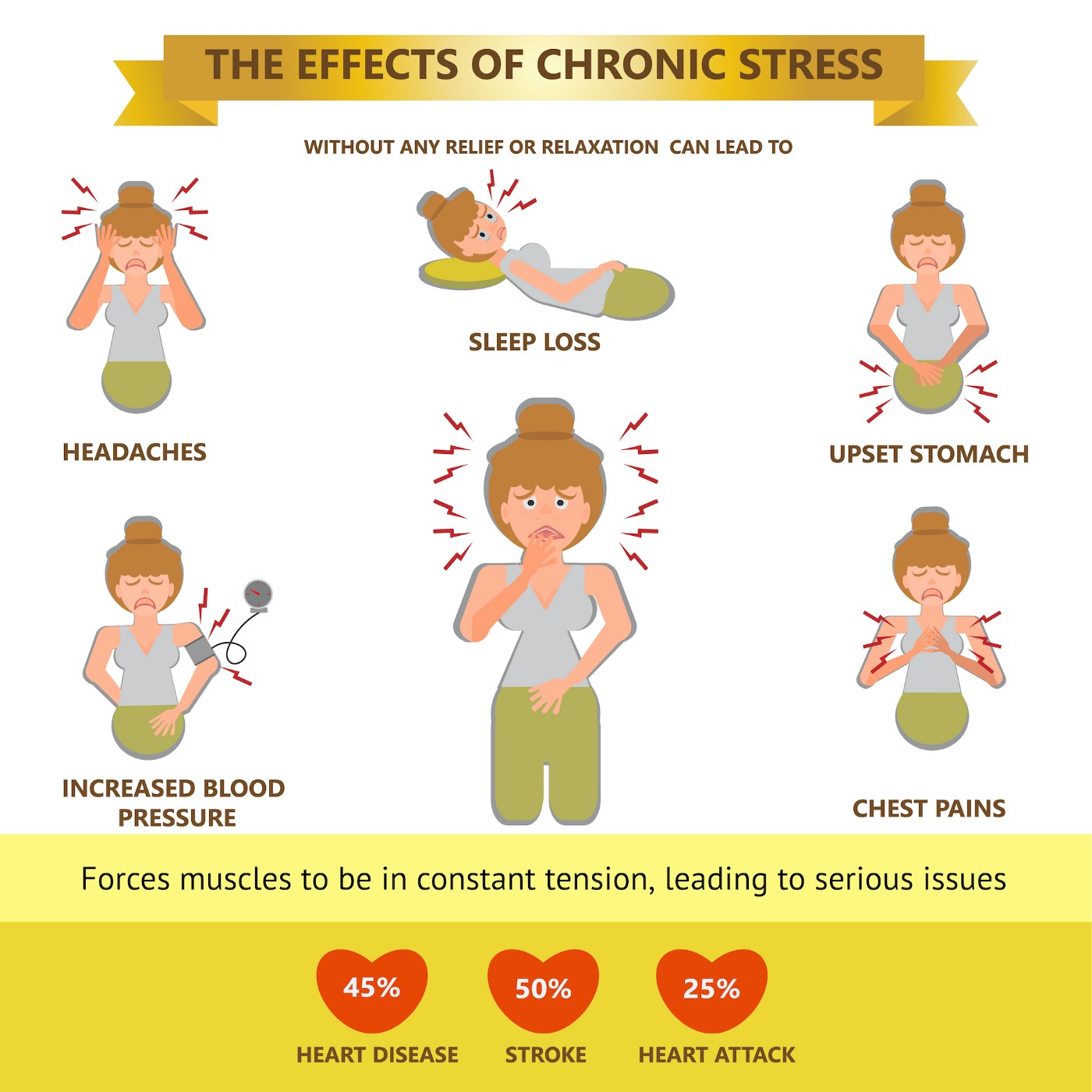 Effects of Chronic Stress Cause illness The headaches, abdominal pain, high blood pressure, angina, insomnia, can adversely affect the heart. Presented by vector illustration infographic flat cartoon