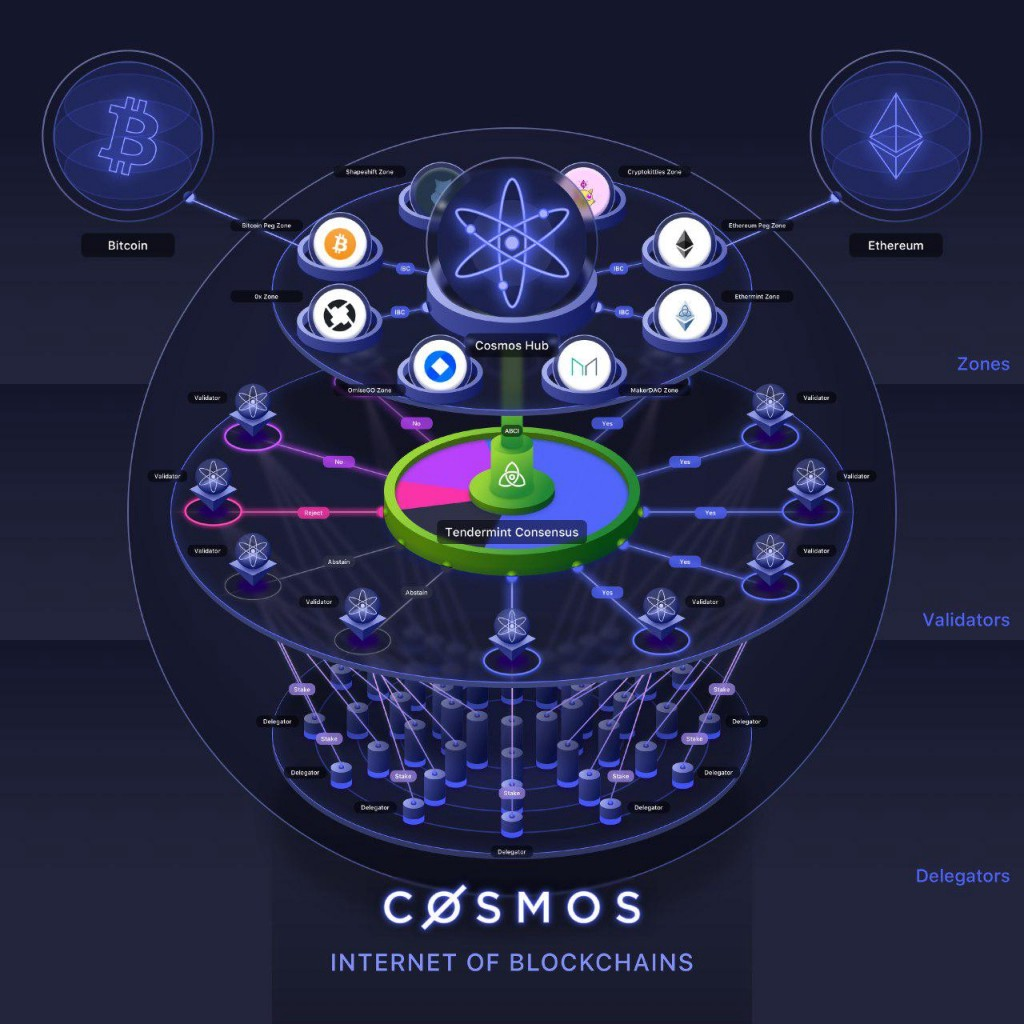 Image result for cosmos internet of blockchains