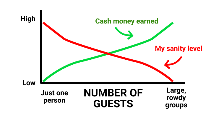 Graph showing impact of number of guests on money and sanity