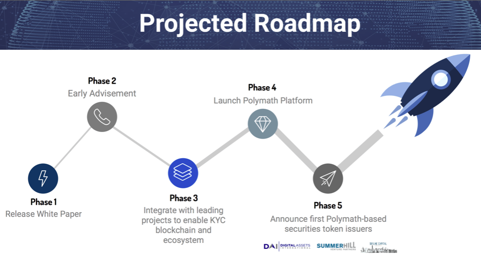Polymath: Detailed review on the project - Paradigm fund - Medium
