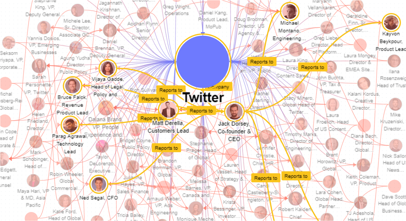 Knowledge graph of Twitter's organizational structure, including all major personnel under Jack Dorsey