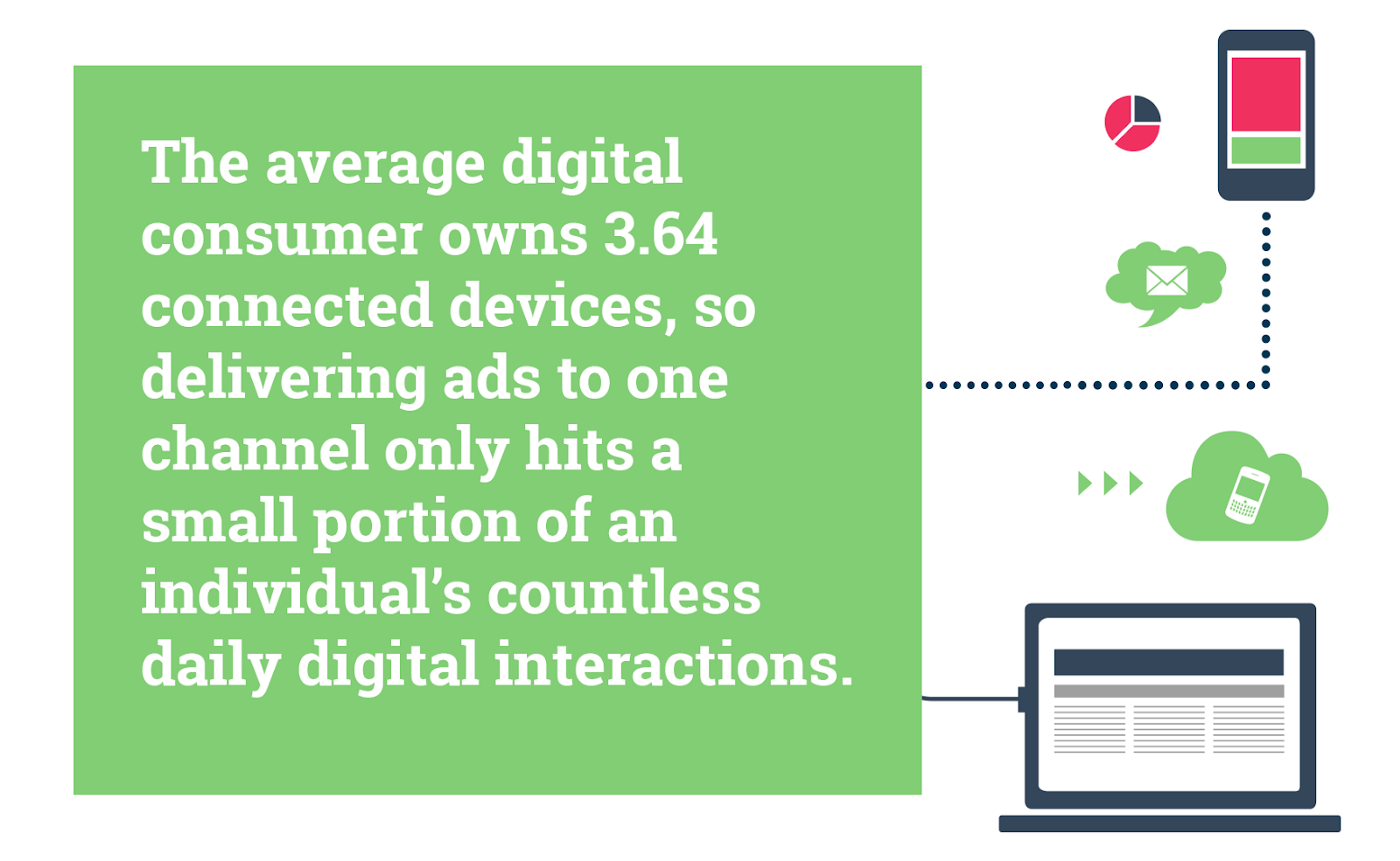 the avg. digital consumer owns 3.64 connected devices, its important to send ads to all of the consumers digital interactions