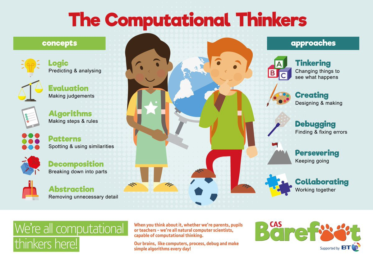 10 Cognitive Distortions that are Sabotaging Your in   IQ Doodle besides 5 Coding activities you can do without a  puter    Code Club in addition Ten Cognitive Distortions •  mon Thinking Errors in CBT furthermore Thinking Skills Worksheets For Kindergarten Critical Printable Math besides  also  as well 89 FREE Correcting Mistakes Worksheets additionally Ten Cognitive Distortions •  mon Thinking Errors in CBT further 6 Thinking Hats Critical Lesson Worksheet Free Skills Worksheets For also Top 10 CBT Worksheets Websites likewise Module 9  Identifying Maladaptive Thoughts and Beliefs moreover  likewise  also Criminal Thinking Errors Worksheets   Geotwitter Kids Activities further Thinking Errors furthermore Math Talk 101   Scholastic. on thinking errors worksheet for kids